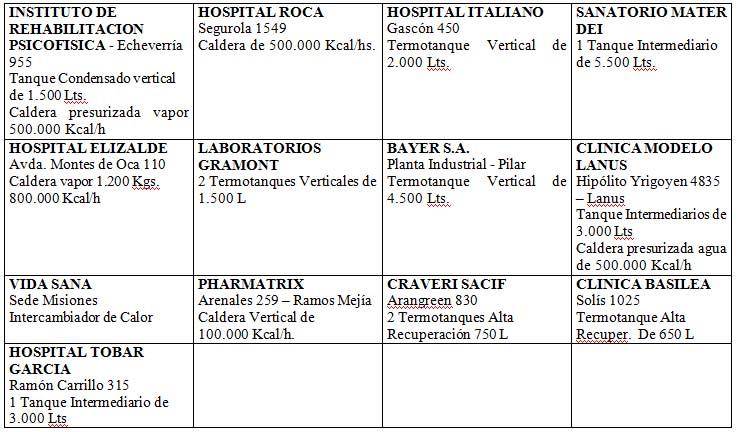 centros de salud y laboratorios